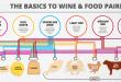 wine-food-pairing
