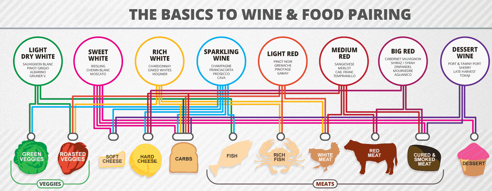 wine-food-pairing